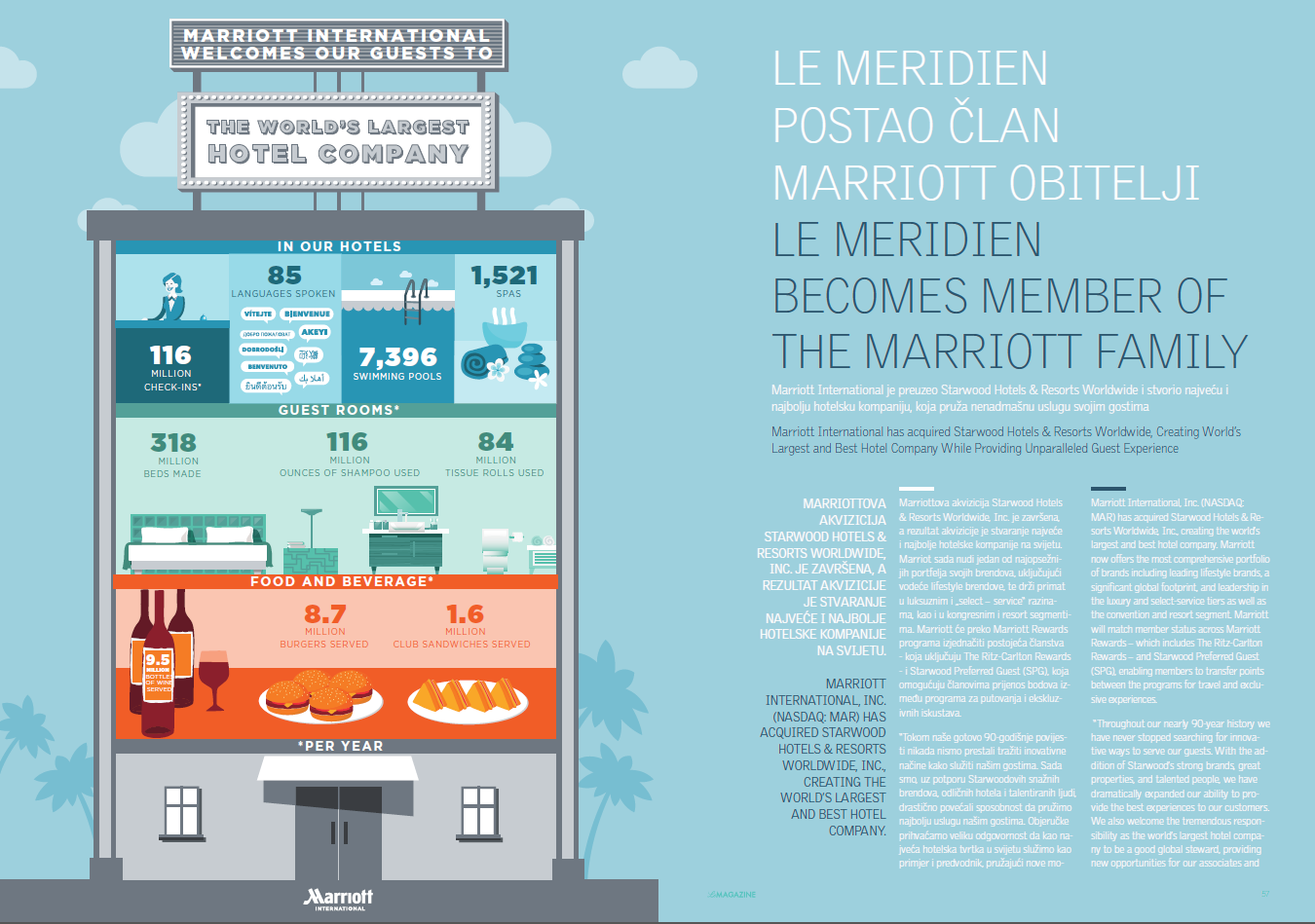 Marriott Le Magazine